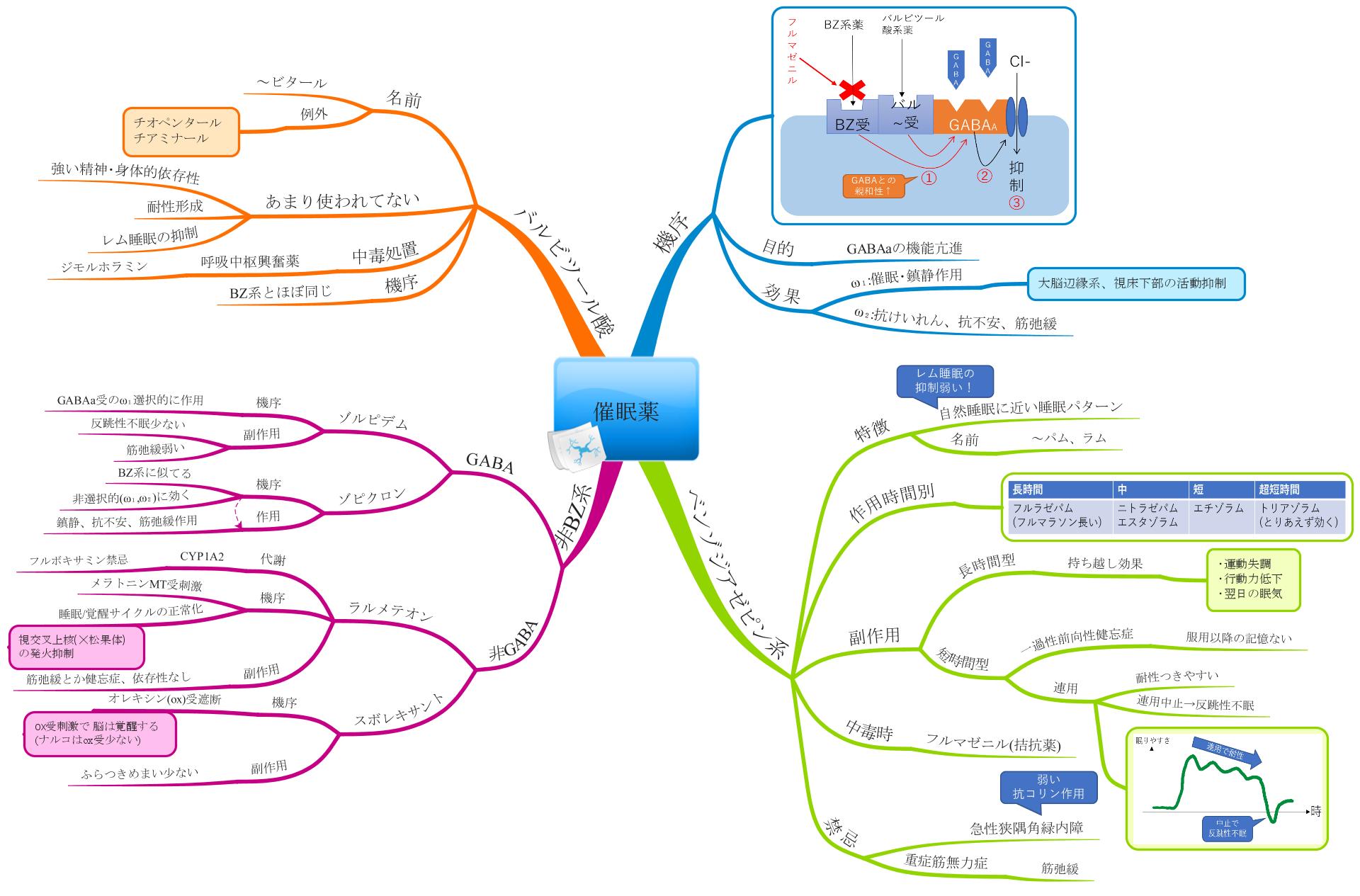 催眠薬のマインドマップ