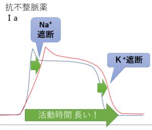 抗不整脈薬 1a 活動時間 Na K