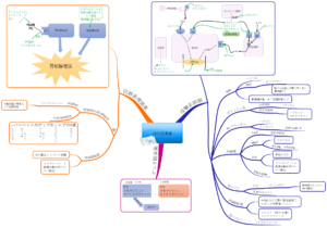 消化性潰瘍のマインドマップ