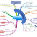 マインドマップ リウマチ 薬理 国家試験 病態 DMARDs 生物学的製剤